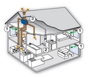 healthbox ii ventilatie Renson vandammebvba.be
